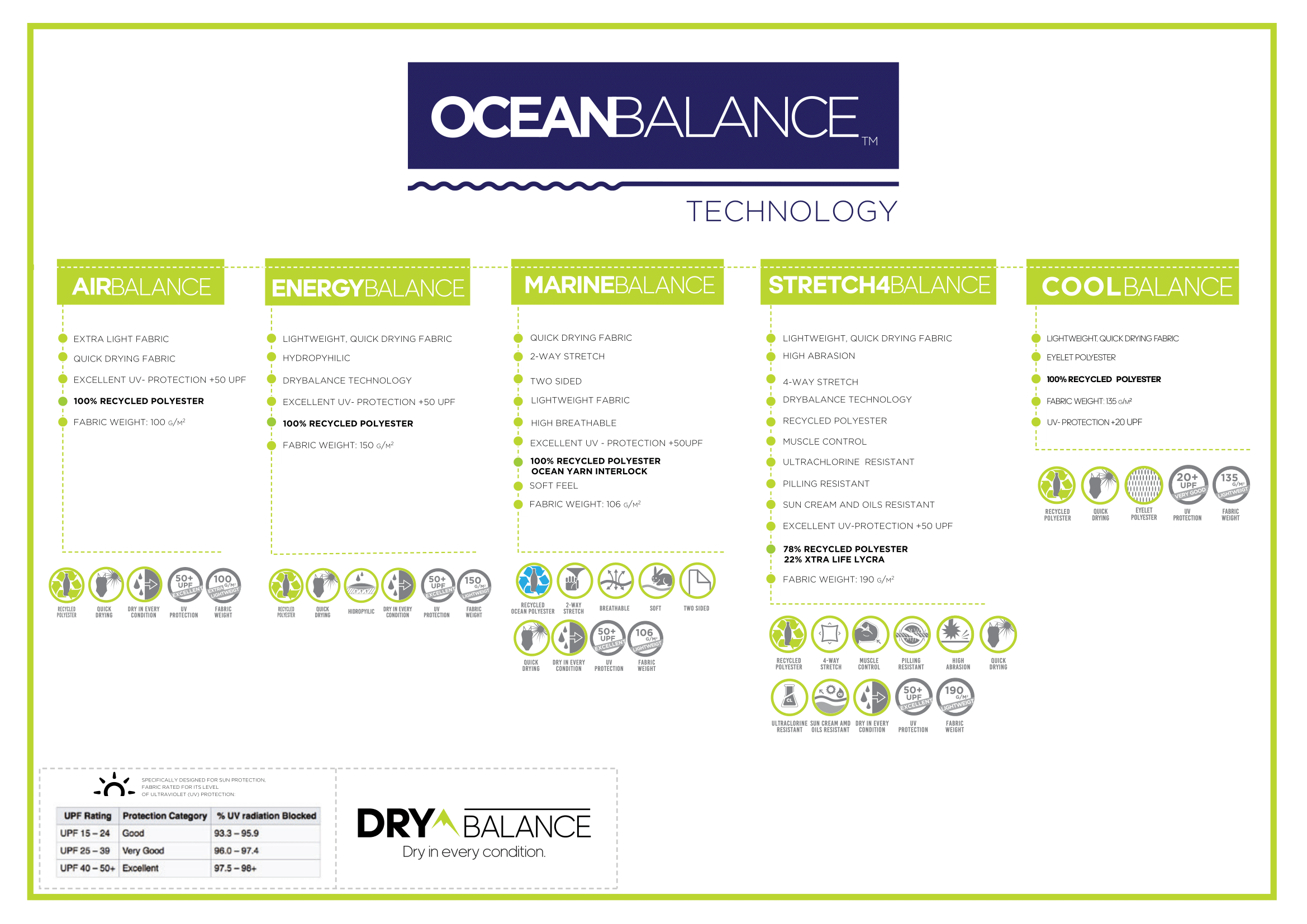 Ocean Balance Recycled Fabric Description-1